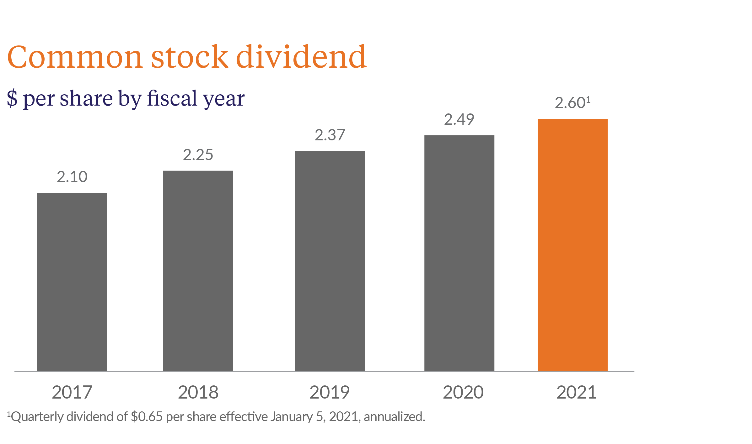 common stock dividend